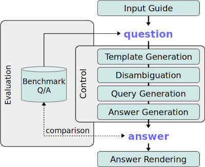 Components of OKBQA Framework